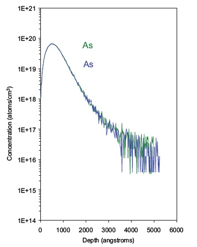 Overlay of two separate SIMS profiles of an arsenic implant in ZnO.