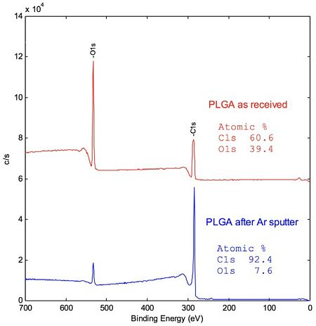 Figure 1 Survey spectra of PLGA, as received and after Ar+ sputter.