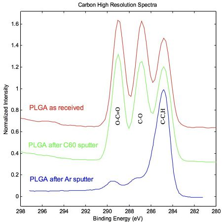 Figure 3 C1s High resolution spectra of PLGA, as received, after Ar+ sputter, and after C60+ sputter.