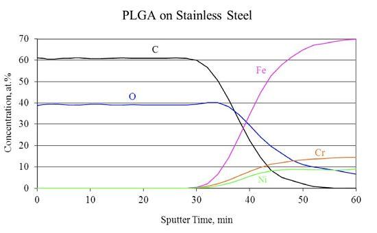 Figure 4 C60+ sputter depth profile of PLGA deposited on SST substrate.