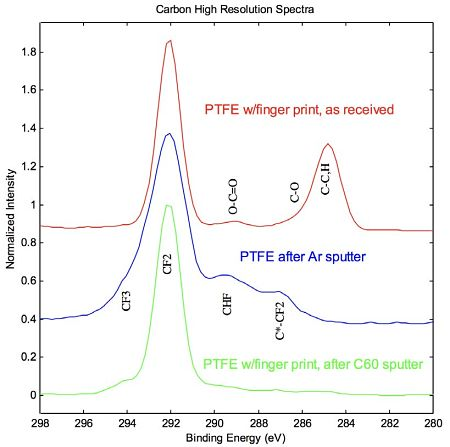 Figure 5 C1s High resolution spectra showing the removal of finger print contamination from PTFE surface: as received – contaminated, after Ar+ sputter – damaged, and after C60+ sputter – cleaned.
