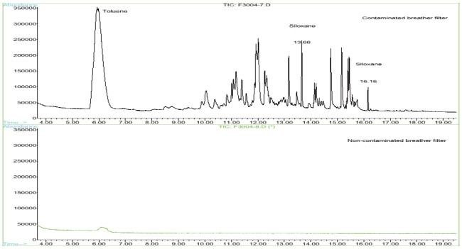 Figure 1 Comparison of Breather filters