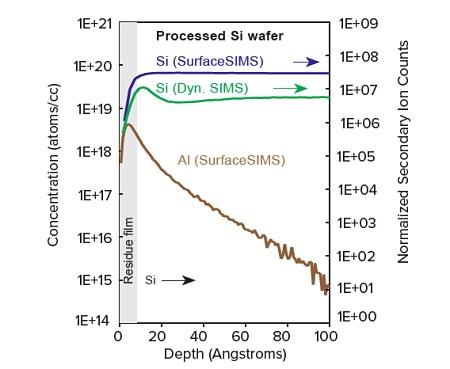 Figure 2 Al contamination on a processed silicon wafer.