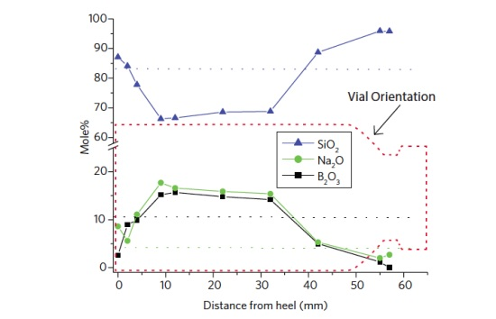Figure 1 Measured surface (top 5 nm) composition along the length of an as formed vial. Note the B2O3 and Na2O depletion near the bottom and shoulder of the vial where high forming temperatures lead to volatilization. Horizontal dotted lines represent bulk glass composition.