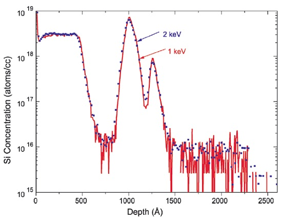 Figure 3 Comparison of Si Profiles at 1keV and 2keV