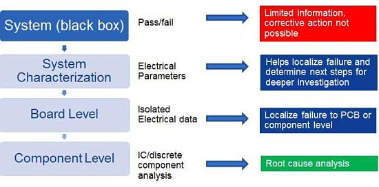 Electronic systems failure analysis from EAG Laboratories, flow chart shows possible root causes and failure mechanisms