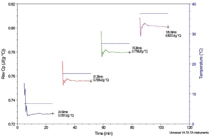 Figure 6 MDSC Quasi-isothermal Results: Heat Capacity of Aluminum Oxide at Four Temperatures