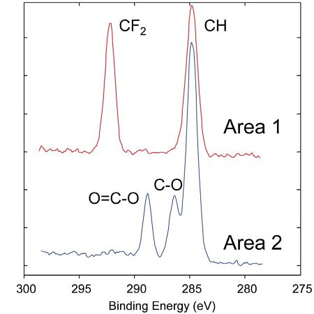 Figure 3 High resolution XPS spectra of carbon chemistries