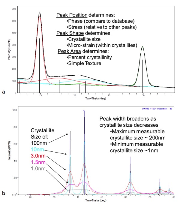 Figure 4 XRD data can provide information regarding: Phase, Stress, Cystallite size, strain and texture