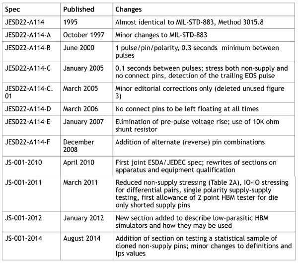 The following table summarizes the different revisions of the HBM spec
