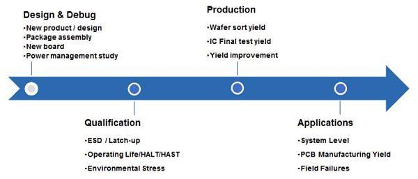 Figure 2 End-to-end failure analysis methodology