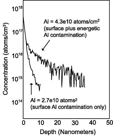 Figure 2 SURFACESIMS.XP depth profiles of Aluminum in Si