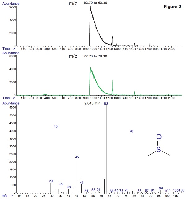 extracted ion chromatograms of major fragments of DMSO (m/z=63 and 78). DMSO was detected with a much better sensitivity, using selective ion monitoring.