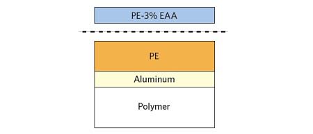 Figure 1 Schematic of PE-EAA – PE laminate showing failure location.