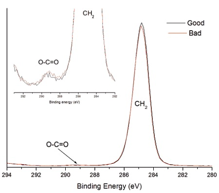 Figure 2 High resolution photoemission spectra of good and bad heat seal surface. Inset shows weak O-C=O expected for EAA.