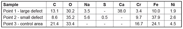 Table 1 AES Atomic Concentrations (atom%)