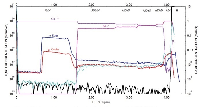 igure 1 Center and edge comparison of a HEMT epi measured by PCOR-SIMSSM.