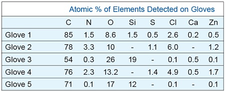 Atomic % of Elements Detected on gloves
