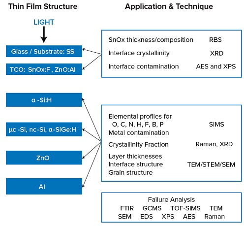 The schematic of the α-Si thin film PV (generic name for all the combined films) illustrates some of the ways surface analysis can help.
