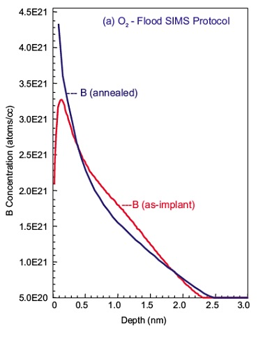 Comparison of two SIMS analysis protocols for 250eV boron implant characterization before and after anneal.