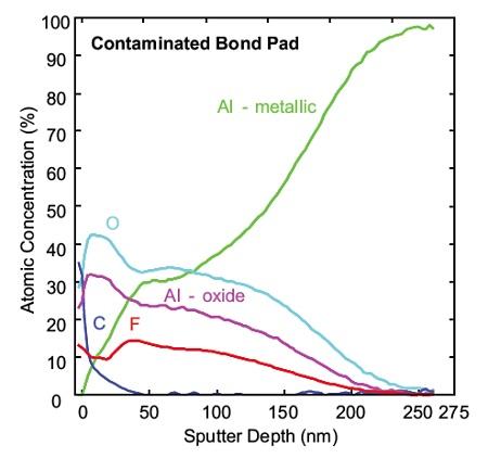 Figure 2b Auger Depth profile of contaminated Bond Pad, Al oxide ~160nm thick