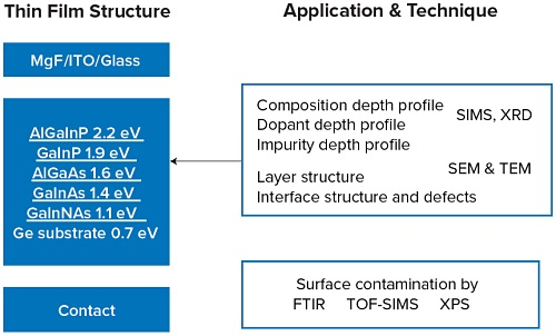 The schematic of the III-V thin film PV device structure illustrates some of the ways surface analysis can help.