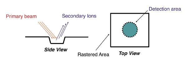Silicon Carbide SIMS Measurements