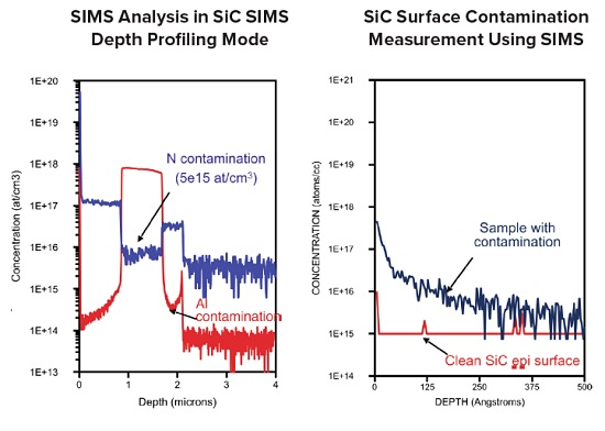 Silicon Carbide SIMS Measurements, Detection limits under profiling condition in SiC