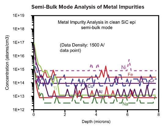 Silicon Carbide SIMS Measurements, Semi-bulk mode analysis of metal impurities
