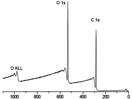 Figure 1 HEMA-based contact lens spectrum