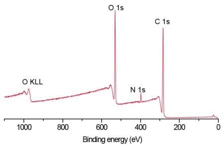 Figure 2 HEMA + PVP contact lens spectrum