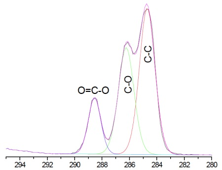 Figure 3 Curve fit of high resolution carbon 1s spectrum from pHEMA lens. Note the 2:1 ratio of C-O : COO consistent with known HEMA chemical structure. Expected concentrations are [C]=66.7% and [O]=33.3%, in excellent agreement with Table 1.