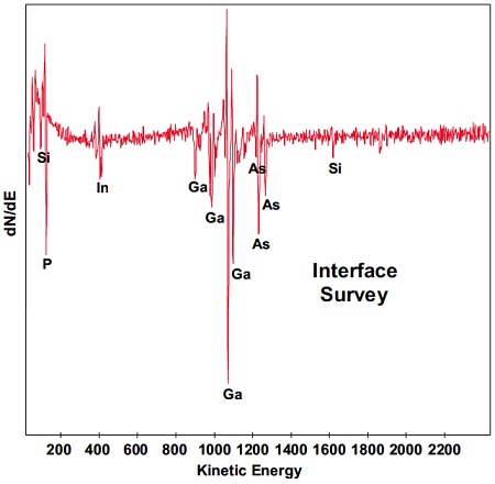 Example #2 Auger sputter depth profile acquired from a 1μm2 area shows the presence of indium and phosphorous at the Si3N4:GaAs interface. The contamination was identified as residual InGaP etch stop.