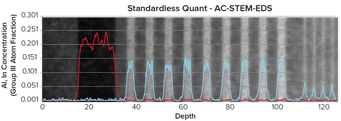 AC-STEM-EDS Standardless quantitative line scan of Al (red) and In (blue) atom fractions. The wide variations in atomic fraction are due to the high pixel resolution required for this data type.