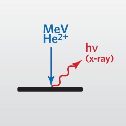 Icon representing Particle Induced X-Ray Emission (PIXE)