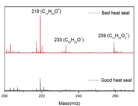 Figure 10 Positive ion mass spectra for good (lower) and bad (upper) heat seal showing more intense hydroxyhydrocinnamate ions at 219, 233 and 259 amu for the bad seal.