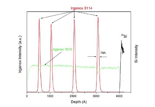 Figure 14 Molecular depth profile acquired using Ar cluster GCIB source on multilayer organic thin film sample.