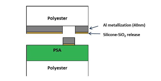 Figure 6 Schematic of defects in PSA-metallized polyester sample.