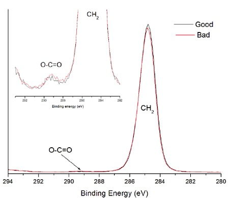 Figure 9 High resolution photoemission spectra of good and bad heat seal surface. Inset shows weak O-C=O expected for EAA.