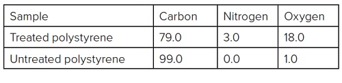 Table 1 Summary of elements detected on treated and untreated polystyrene (units are in atomic %)