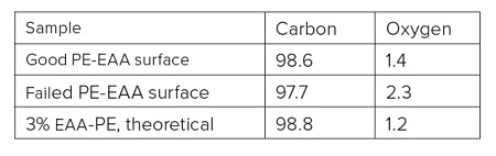 Table 2 Quantitative results on both sides of defect and reference release layer