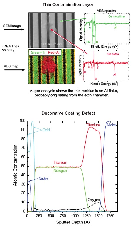 Typical data from Auger Electron Spectroscopy