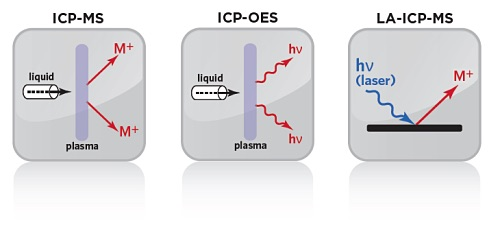 Icons comparing Inductively Coupled Plasma Services from EAG Laboratories