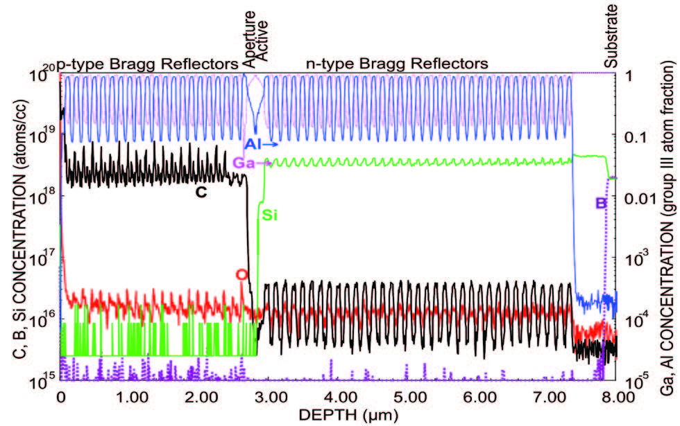 PCOR-SIMS provides depth profile of a full VCSEL structure
