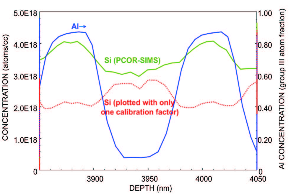 Graph shows how PCOR-SIMS measures silicon concentration independent of the proportion of aluminum in an n-DBR layer