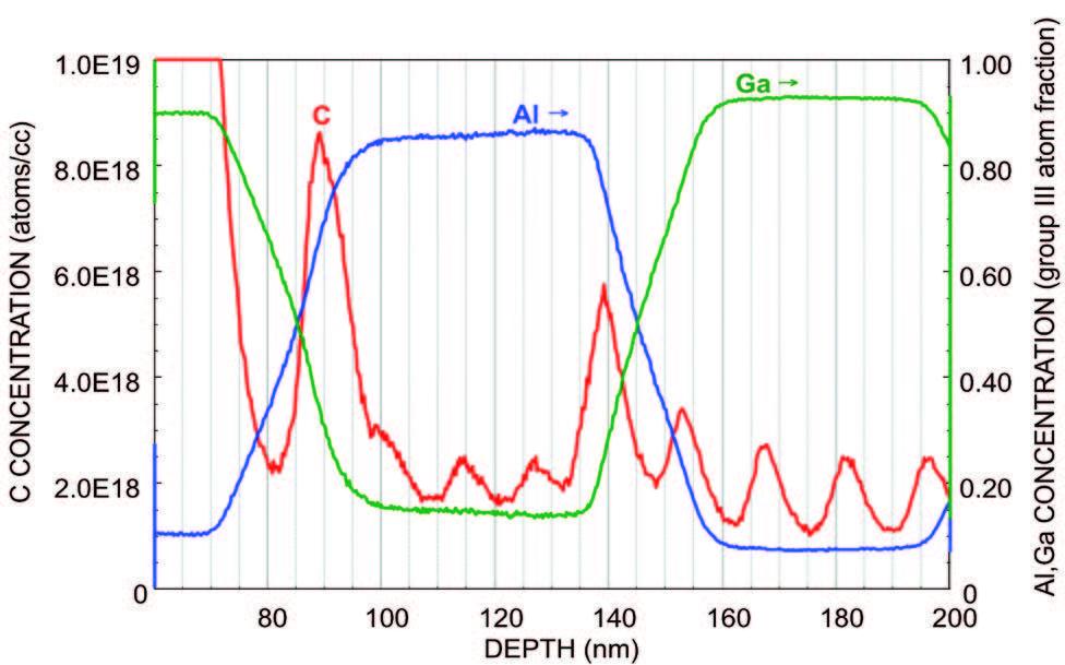 FTIR spectrum of dioctyl phthalate plasticizer
