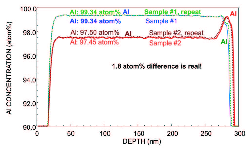 This figure shows that PCOR-SIMS is capable of determining the composition of AIGaAs with high precision