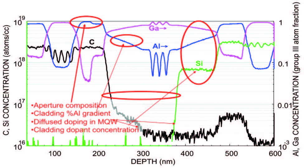 This illustrates the depth profile of the active regions detail