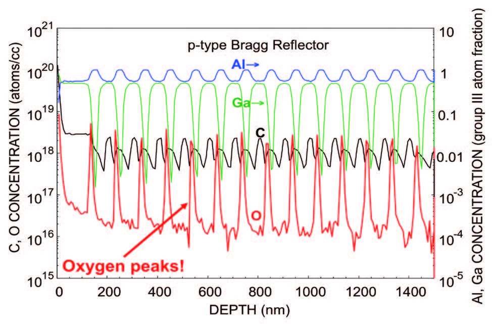 Here we see that PCOR-SIMS can reveal oxygen contamination spike at DBR interfaces