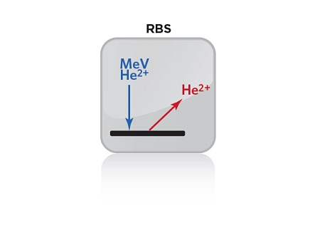Icon representing Rutherford Backscattering Spectrometry (RBS)
